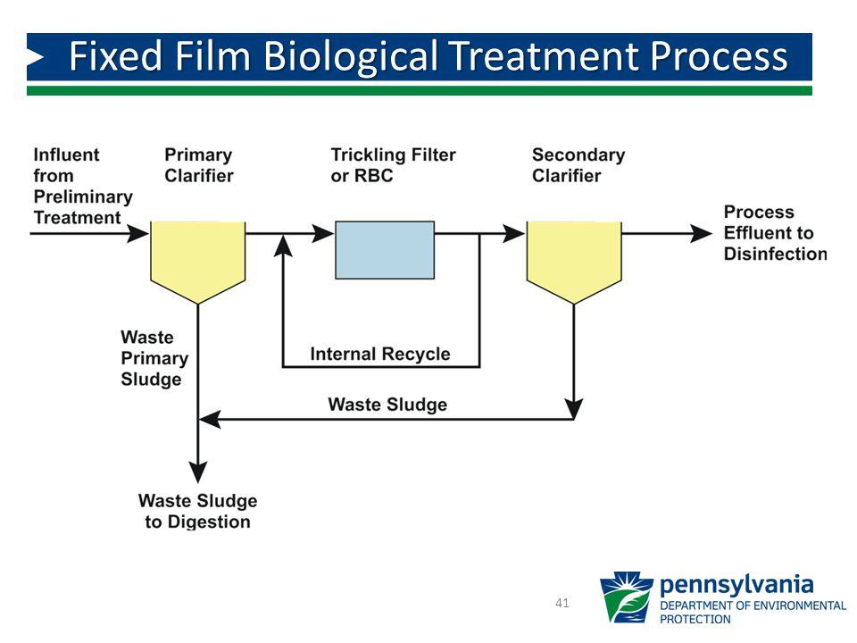 Fixed Film Biological Treatment Process 41