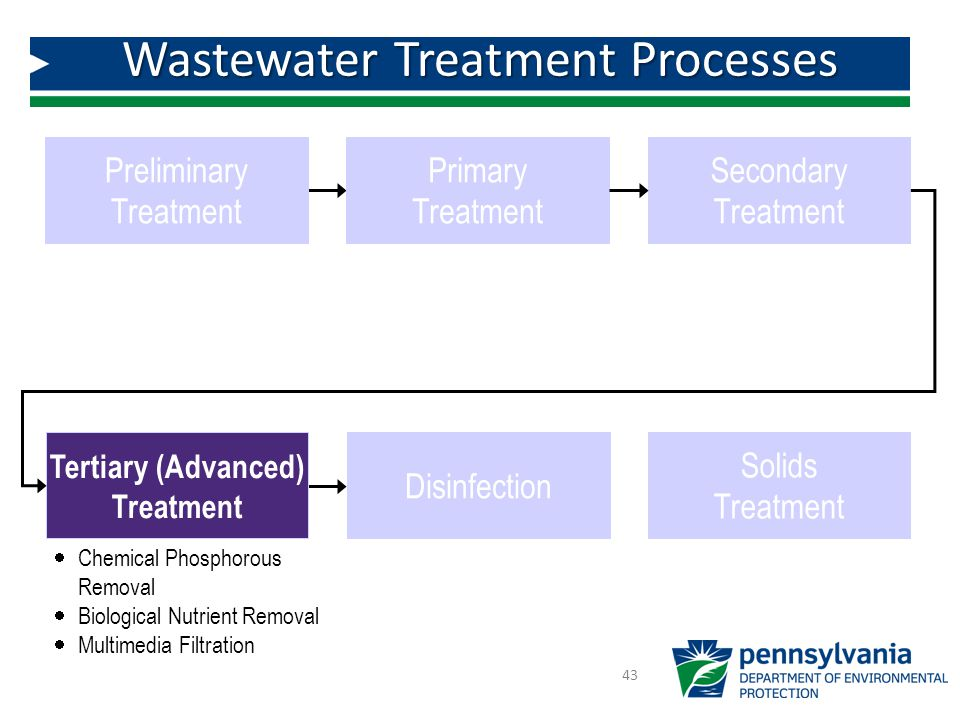 Wastewater Treatment Processes 43 Preliminary Treatment Primary Treatment Tertiary (Advanced) Treatment Disinfection Secondary Treatment  Chemical Phosphorous Removal  Biological Nutrient Removal  Multimedia Filtration Solids Treatment