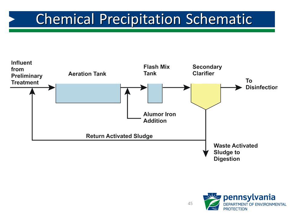 45 Chemical Precipitation Schematic
