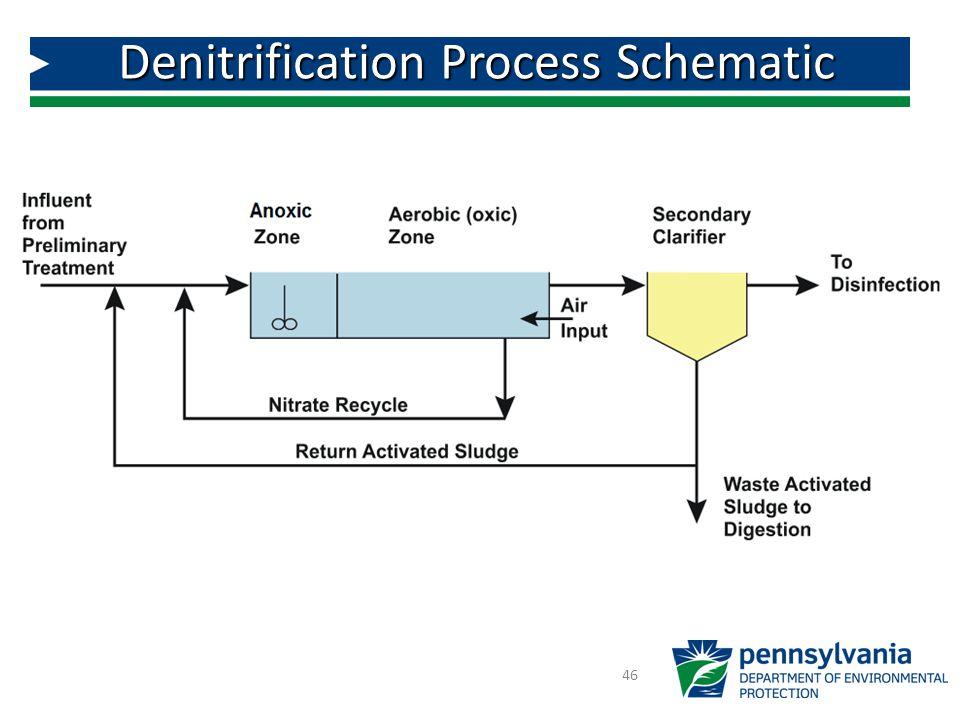 46 Denitrification Process Schematic