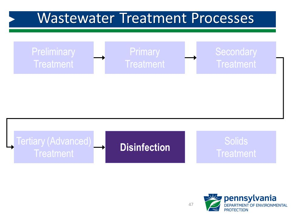 Wastewater Treatment Processes 47 Preliminary Treatment Primary Treatment Tertiary (Advanced) Treatment Disinfection Secondary Treatment Solids Treatment