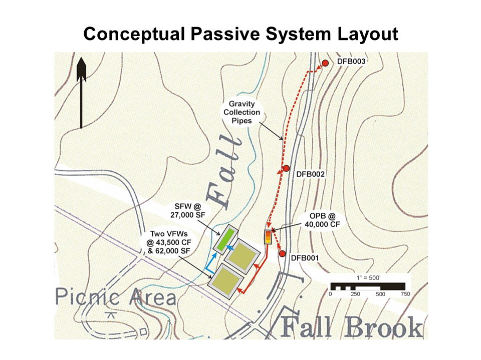 Conceptual Passive System Layout