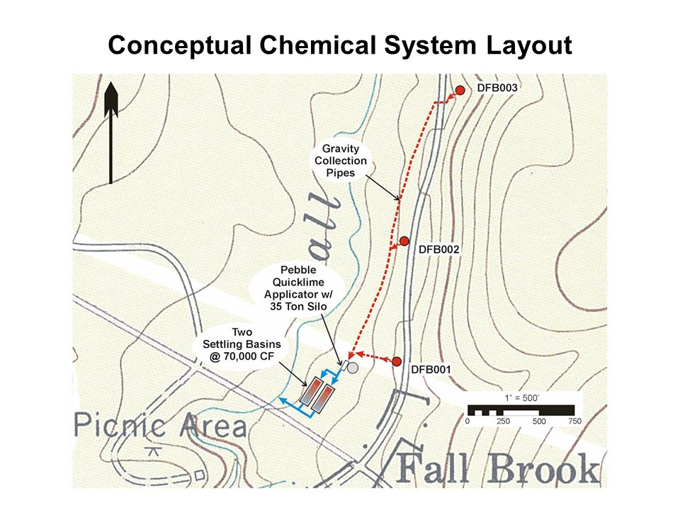 Conceptual Chemical System Layout