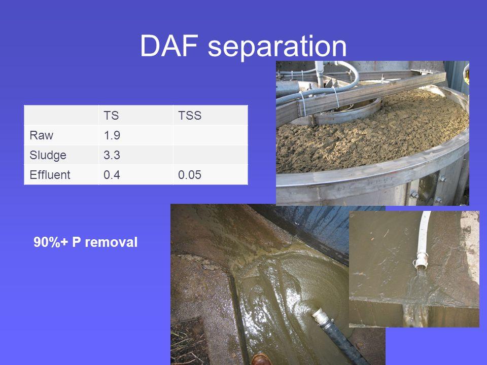 DAF separation TSTSS Raw1.9 Sludge3.3 Effluent0.40.05 90%+ P removal