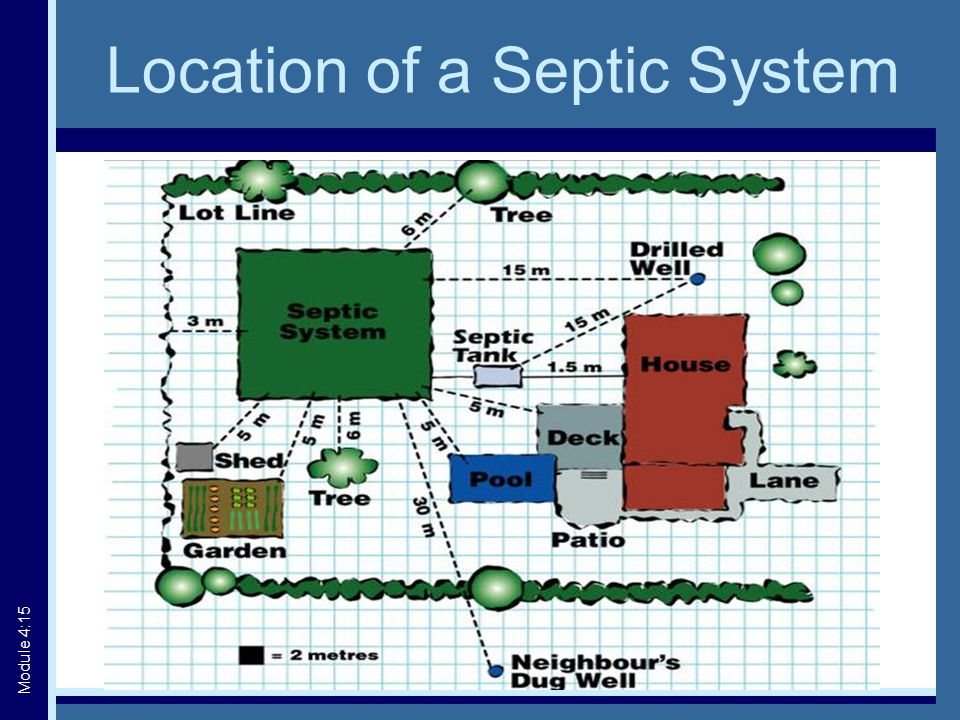 Location of a Septic System Module 4:15