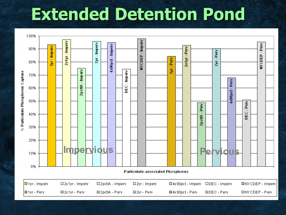Current design standard (WQv = 1.35 ac-ft) 1-year 24-hour (WQv = 5.33 ac-ft) 2-year 24-hour (WQv = 8.08 ac-ft) Wet Extended Detention Pond (Particulate Phosphorous Treatment)