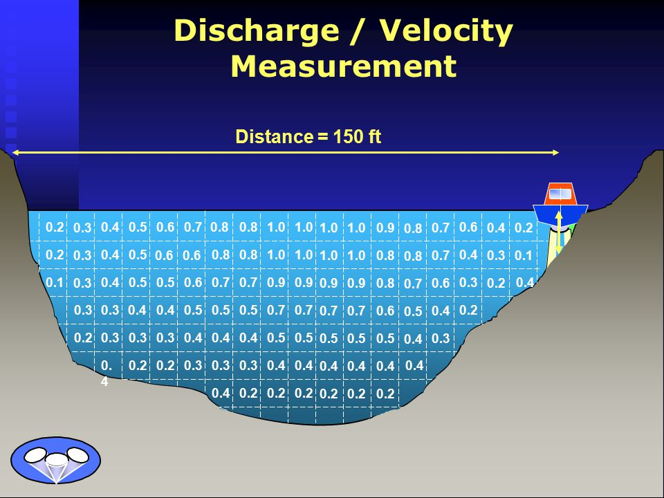 Moving Discharge / Velocity Measurement Moving Discharge / Velocity Measurement  Much faster than traditional means.
