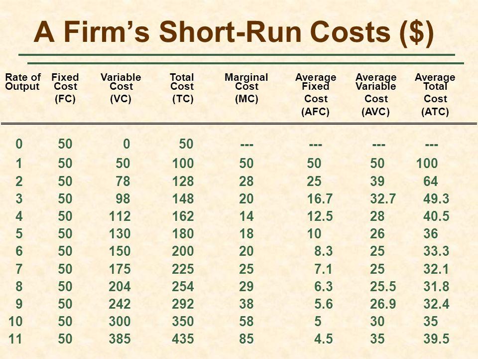 A Firm's Short-Run Costs ($) 050 050------------ 15050100505050100 2507812828253964 350981482016.732.749.3 4501121621412.52840.5 55013018018102636 650