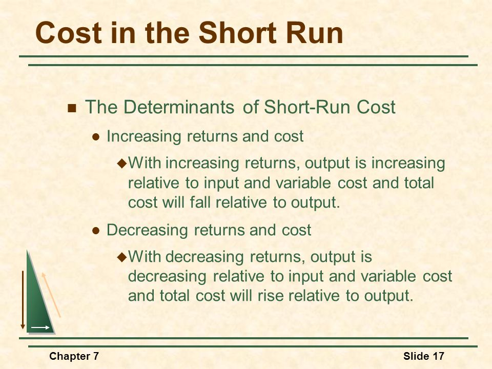 Chapter 7Slide 17 Cost in the Short Run The Determinants of Short-Run Cost Increasing returns and cost  With increasing returns, output is increasing