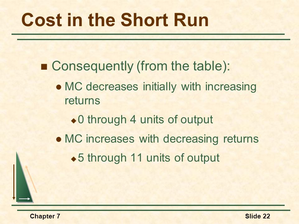 Chapter 7Slide 22 Cost in the Short Run Consequently (from the table): MC decreases initially with increasing returns  0 through 4 units of output MC