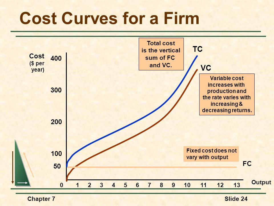 Chapter 7Slide 24 Cost Curves for a Firm Output Cost ($ per year) 100 200 300 400 012345678910111213 VC Variable cost increases with production and the rate varies with increasing & decreasing returns.