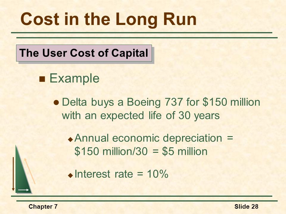 Chapter 7Slide 28 Cost in the Long Run Example Delta buys a Boeing 737 for $150 million with an expected life of 30 years  Annual economic depreciation = $150 million/30 = $5 million  Interest rate = 10% The User Cost of Capital