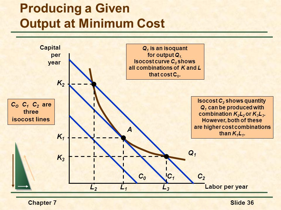 Chapter 7Slide 36 Producing a Given Output at Minimum Cost Labor per year Capital per year Isocost C 2 shows quantity Q 1 can be produced with combination K 2 L 2 or K 3 L 3.