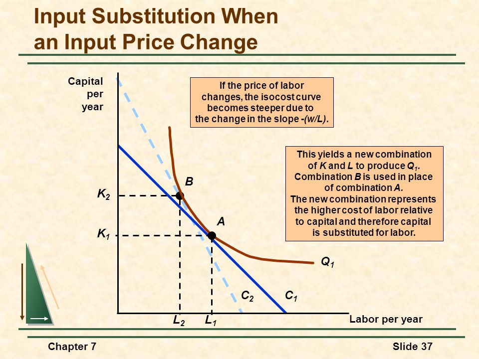 Chapter 7Slide 37 Input Substitution When an Input Price Change C2C2 This yields a new combination of K and L to produce Q 1.
