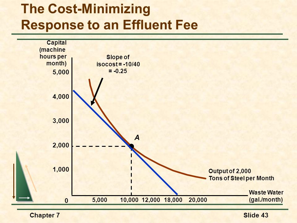 Chapter 7Slide 43 The Cost-Minimizing Response to an Effluent Fee Waste Water (gal./month) Capital (machine hours per month) Output of 2,000 Tons of Steel per Month A 10,00018,00020,000 0 12,000 Slope of isocost = -10/40 = -0.25 2,000 1,000 4,000 3,000 5,000