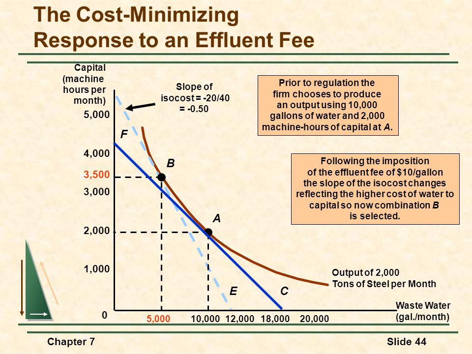 Chapter 7Slide 44 The Cost-Minimizing Response to an Effluent Fee Output of 2,000 Tons of Steel per Month 2,000 1,000 4,000 3,000 5,000 10,00018,00020