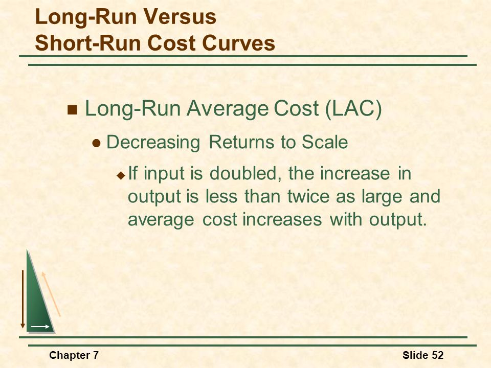 Chapter 7Slide 52 Long-Run Average Cost (LAC) Decreasing Returns to Scale  If input is doubled, the increase in output is less than twice as large and average cost increases with output.