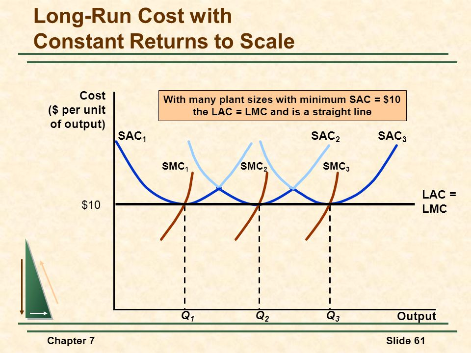 Chapter 7Slide 61 Long-Run Cost with Constant Returns to Scale Output Cost ($ per unit of output) Q3Q3 SAC 3 SMC 3 Q2Q2 SAC 2 SMC 2 Q1Q1 SAC 1 SMC 1 LAC = LMC With many plant sizes with minimum SAC = $10 the LAC = LMC and is a straight line $10