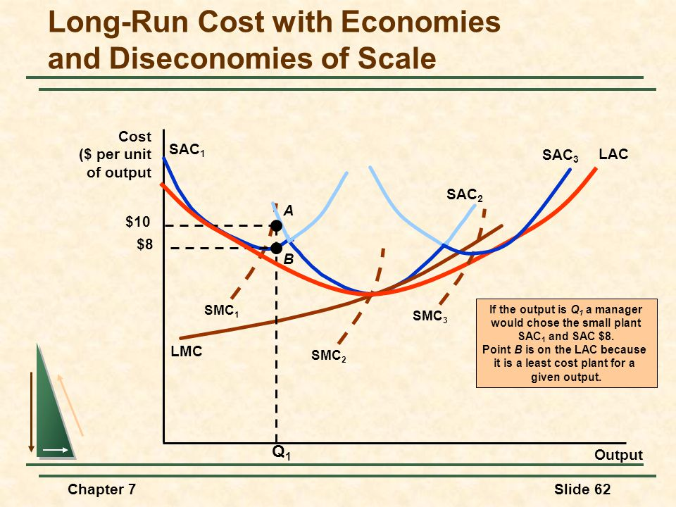 Chapter 7Slide 62 Long-Run Cost with Economies and Diseconomies of Scale Output Cost ($ per unit of output SMC 1 SAC 1 SAC 2 SMC 2 LMC If the output is Q 1 a manager would chose the small plant SAC 1 and SAC $8.