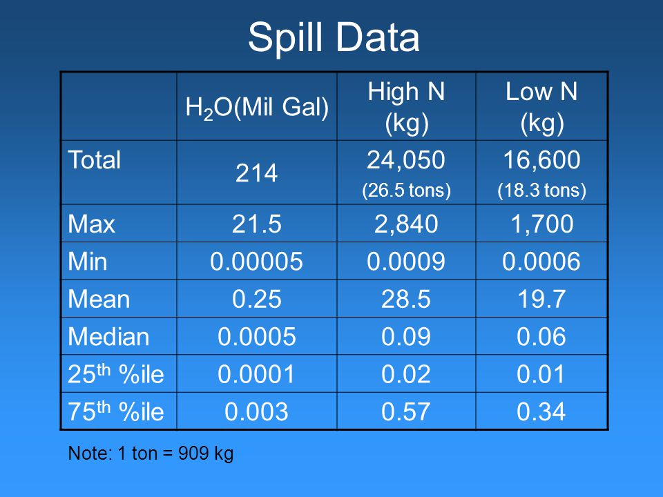 Spill Data H 2 O(Mil Gal) High N (kg) Low N (kg) Total 214 24,050 (26.5 tons) 16,600 (18.3 tons) Max 21.52,8401,700 Min 0.000050.00090.0006 Mean 0.2528.519.7 Median 0.00050.090.06 25 th %ile 0.00010.020.01 75 th %ile 0.0030.570.34 Note: 1 ton = 909 kg