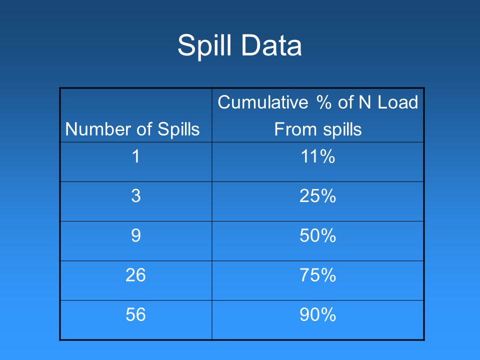 Spill Data Number of Spills Cumulative % of N Load From spills 111% 325% 950% 2675% 5690%