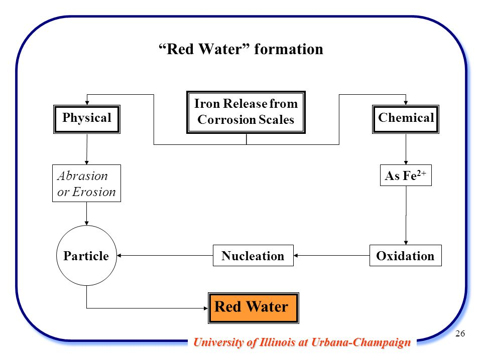 University of Illinois at Urbana-Champaign Iron Release from Corrosion Scales PhysicalChemical As Fe 2+ Oxidation Particle Abrasion or Erosion Nucleation Red Water Red Water formation 26