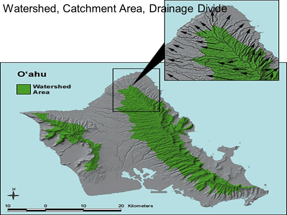 Watershed, Catchment Area, Drainage Divide