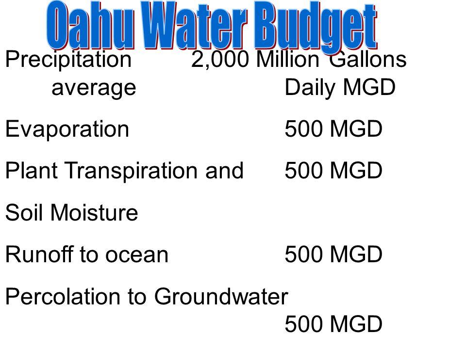 Precipitation2,000 Million Gallons averageDaily MGD Evaporation500 MGD Plant Transpiration and 500 MGD Soil Moisture Runoff to ocean500 MGD Percolatio