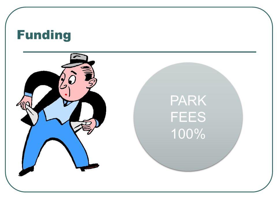 Funding PARK FEES 100% PARK FEES 100%