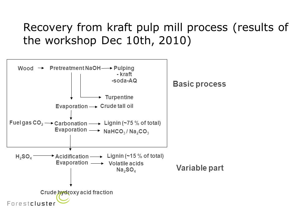 Recovery from kraft pulp mill process (results of the workshop Dec 10th, 2010) EAP (effluent from alkaline pretreatment) – the same way as BL – positive: no sulfur – the effect on pulp (fibre) quality.