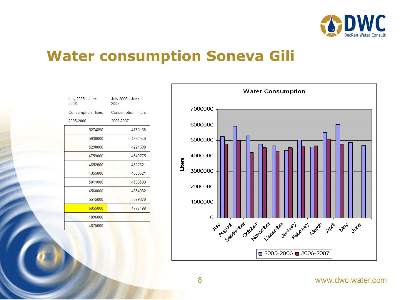 www.dwc-water.com 8 Water consumption Soneva Gili July 2005 - June 2006 July 2006 - June 2007 Consumption - liters 2005-20062006-2007 52748904780168 59360004992540 52980004224698 47590004549775 46520004322621 43550004530621 50410004588533 45600004654082 55150005079370 60550004777499 4896000 4675000