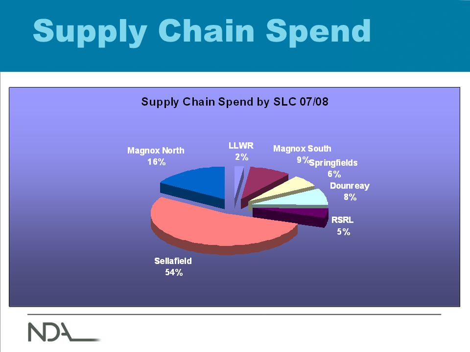 Supply Chain Spend