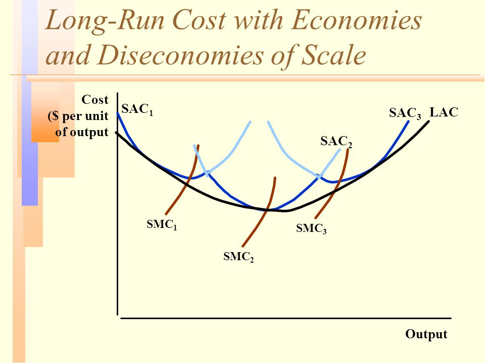 Long-Run Cost with Economies and Diseconomies of Scale Output Cost ($ per unit of output LAC SAC 1 SAC 2 SAC 3 SMC 1 SMC 2 SMC 3