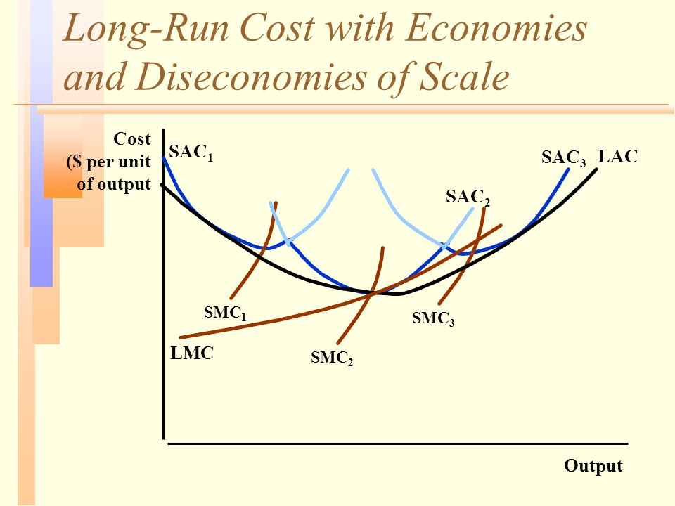 Long-Run Cost with Economies and Diseconomies of Scale Output Cost ($ per unit of output LAC SAC 1 SAC 2 SAC 3 SMC 1 SMC 2 SMC 3 LMC