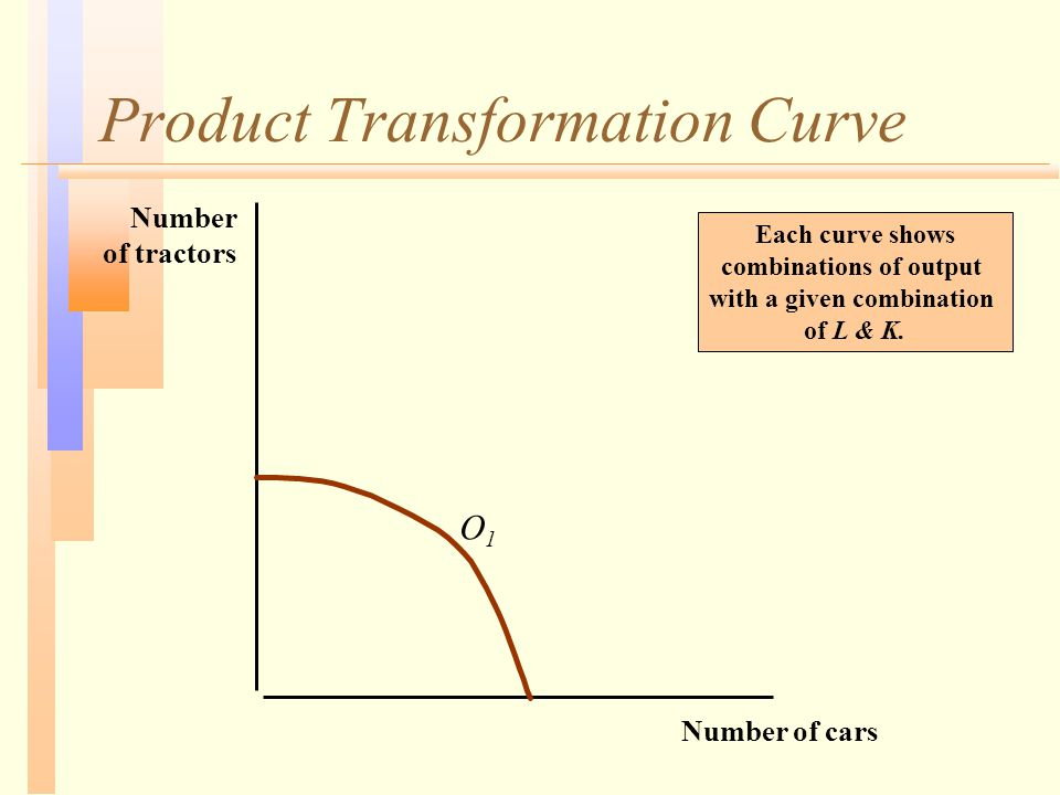 Product Transformation Curve Number of cars Number of tractors O1O1 Each curve shows combinations of output with a given combination of L & K.