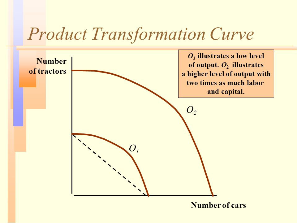 Product Transformation Curve Number of cars Number of tractors O1O1 O2O2 O 1 illustrates a low level of output.