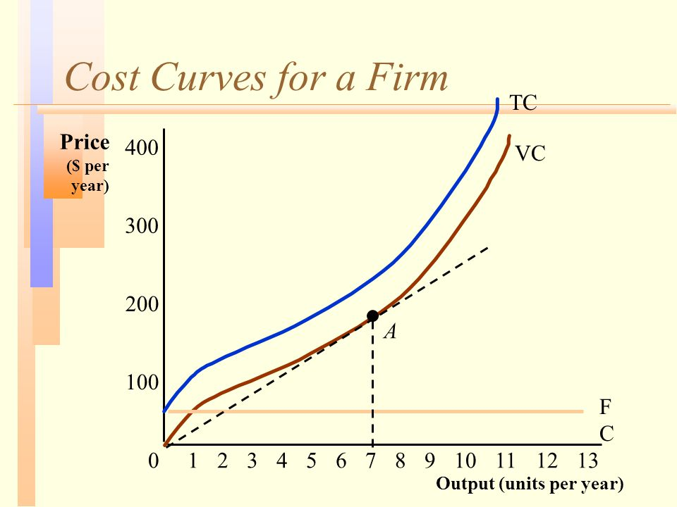 Cost Curves for a Firm Output (units per year) Price ($ per year) 100 200 300 400 012345678910111213 FCFC VC A TC
