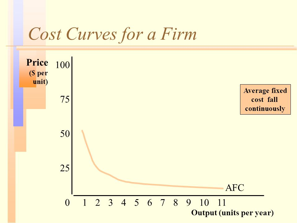 Cost Curves for a Firm Output (units per year) Price ($ per unit) 25 50 75 100 01234567891011 AFC Average fixed cost fall continuously