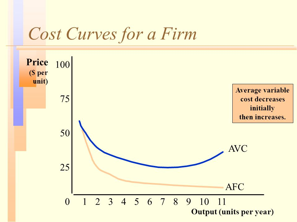 Cost Curves for a Firm Output (units per year) Price ($ per unit) 25 50 75 100 01234567891011 AFC Average variable cost decreases initially then increases.