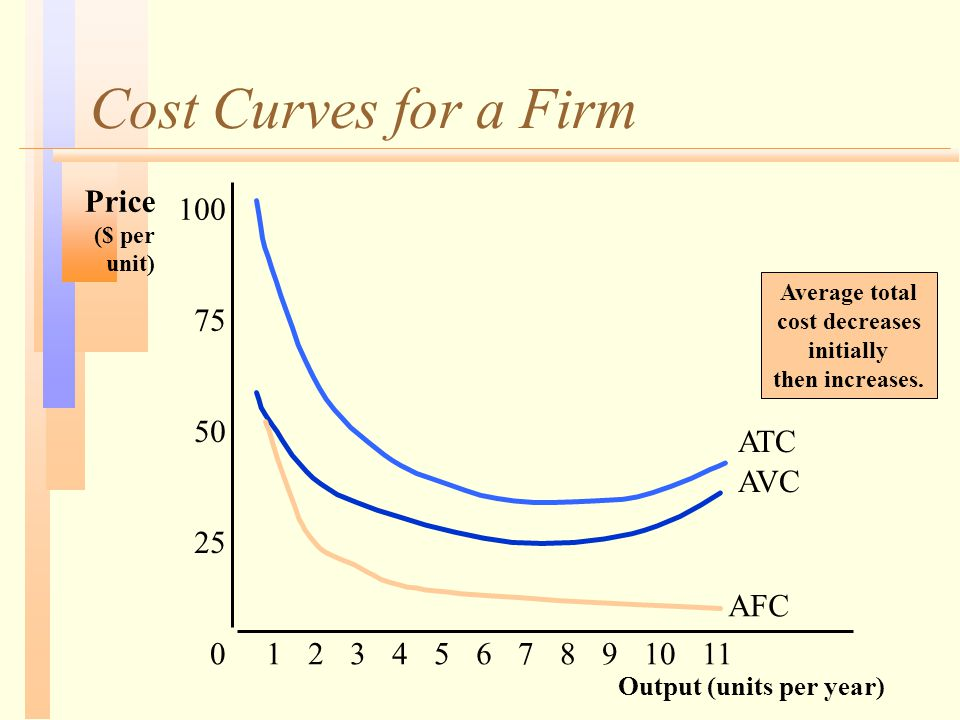 Cost Curves for a Firm Output (units per year) Price ($ per unit) 25 50 75 100 01234567891011 AFC AVC ATC Average total cost decreases initially then increases.