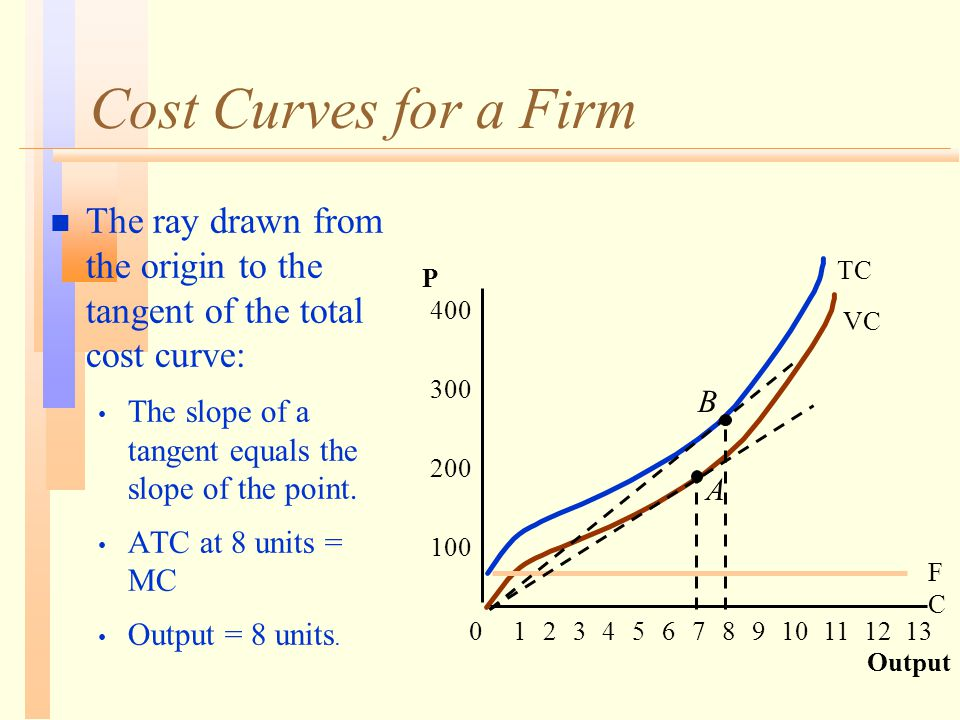 Cost Curves for a Firm n The ray drawn from the origin to the tangent of the total cost curve: The slope of a tangent equals the slope of the point.