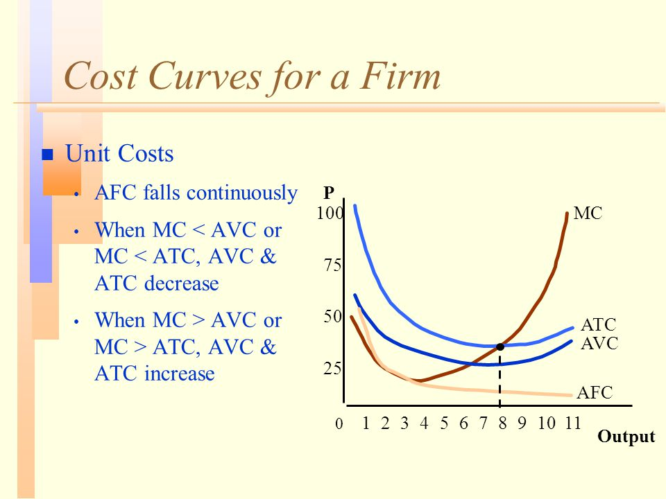 Cost Curves for a Firm n Unit Costs AFC falls continuously When MC < AVC or MC < ATC, AVC & ATC decrease When MC > AVC or MC > ATC, AVC & ATC increase Output P 25 50 75 100 0 1234567891011 AFC AVC ATC MC