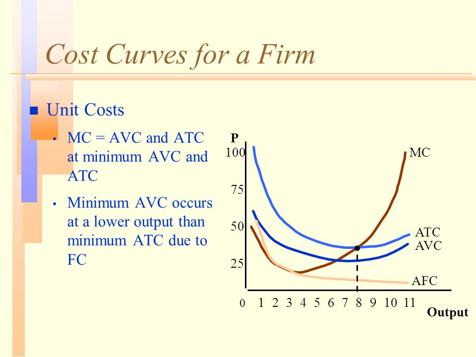 Cost Curves for a Firm n Unit Costs MC = AVC and ATC at minimum AVC and ATC Minimum AVC occurs at a lower output than minimum ATC due to FC Output P 25 50 75 100 0 1234567891011 AFC AVC ATC MC