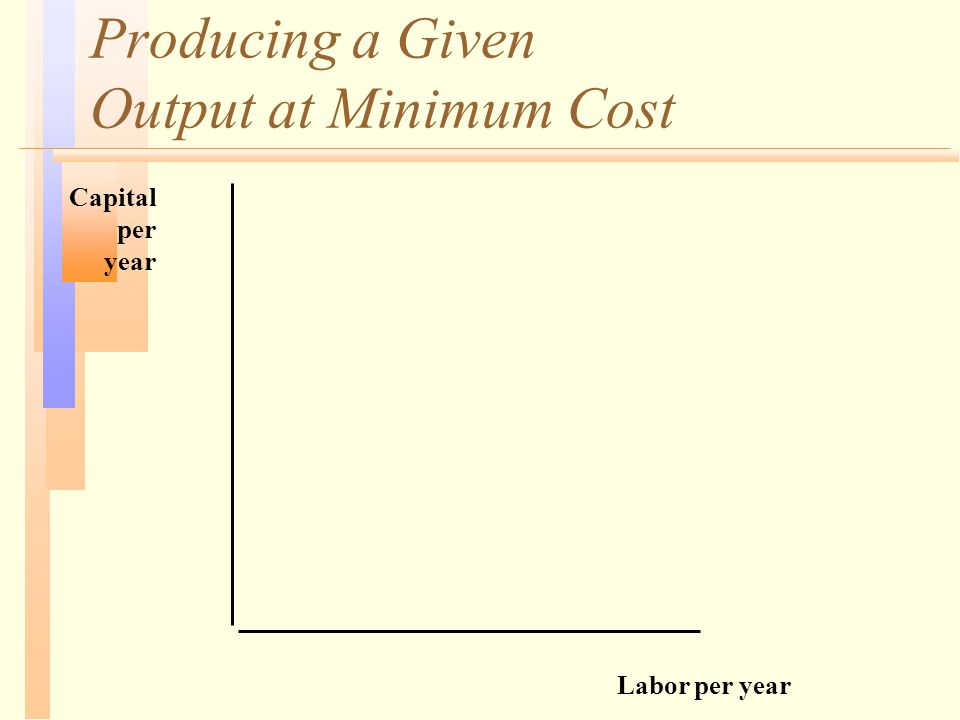 Producing a Given Output at Minimum Cost Labor per year Capital per year