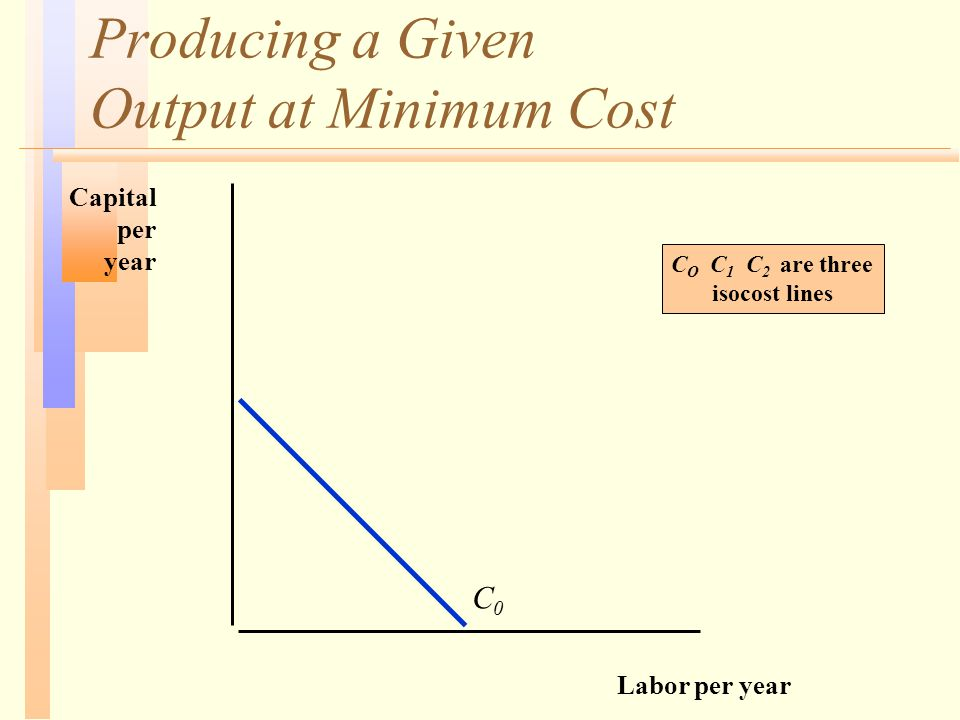 Producing a Given Output at Minimum Cost Labor per year Capital per year C0C0 C O C 1 C 2 are three isocost lines