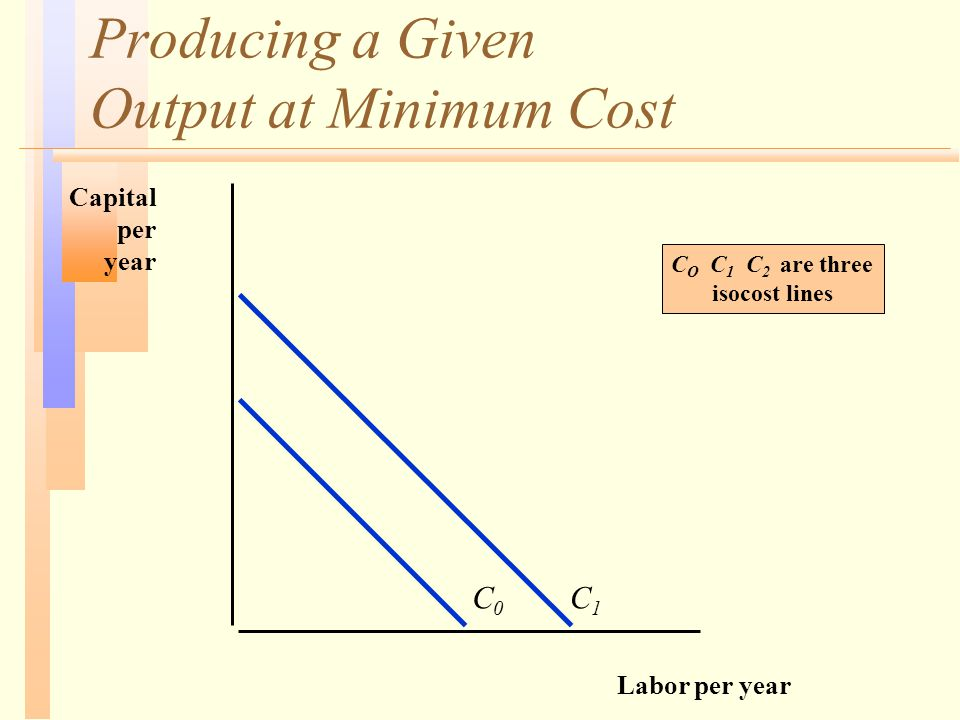 Producing a Given Output at Minimum Cost Labor per year Capital per year C0C0 C1C1 C O C 1 C 2 are three isocost lines