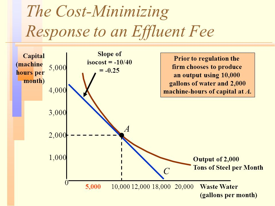 The Cost-Minimizing Response to an Effluent Fee Waste Water (gallons per month) Capital (machine hours per month) C Output of 2,000 Tons of Steel per Month A 10,00018,00020,000 0 12,000 Prior to regulation the firm chooses to produce an output using 10,000 gallons of water and 2,000 machine-hours of capital at A.