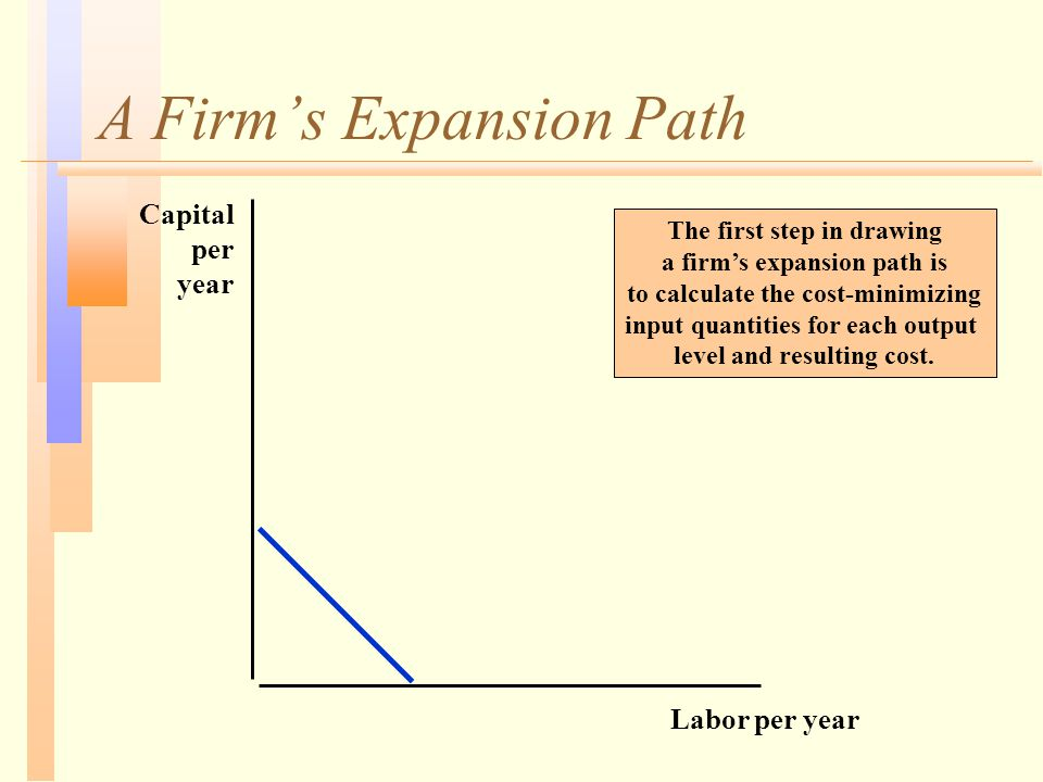 A Firm's Expansion Path Labor per year Capital per year The first step in drawing a firm's expansion path is to calculate the cost-minimizing input qu