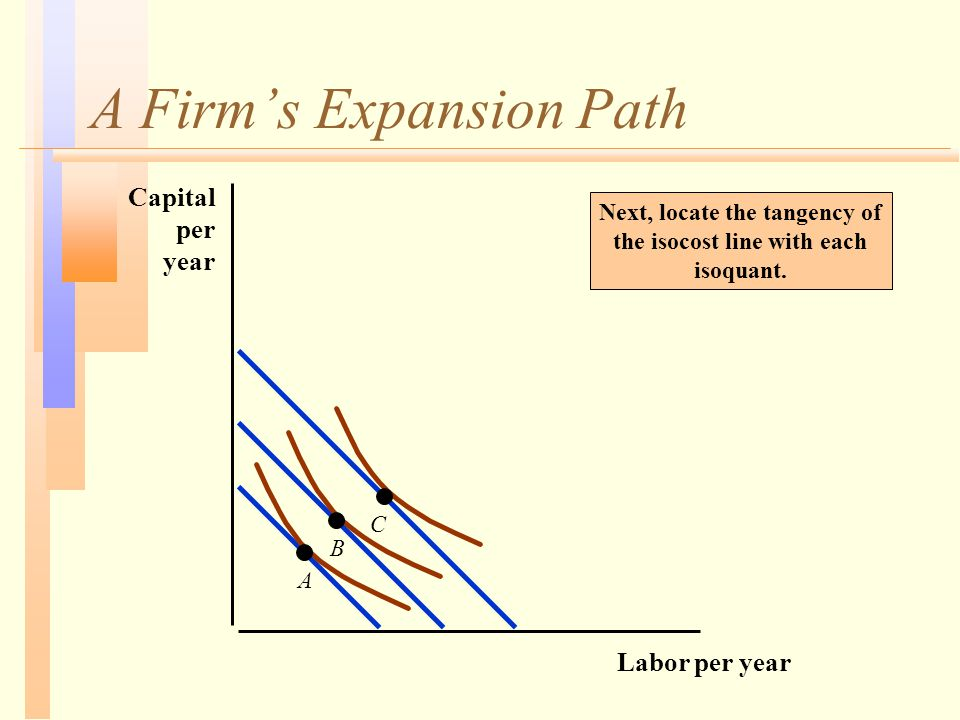 A Firm's Expansion Path Next, locate the tangency of the isocost line with each isoquant. Labor per year Capital per year A B C