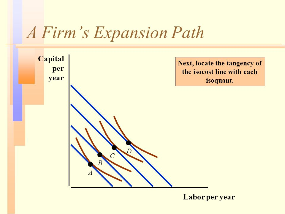 A Firm's Expansion Path Next, locate the tangency of the isocost line with each isoquant. Labor per year Capital per year A B C D